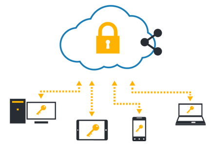 Cloud Backup Solutions in Thames Ditton