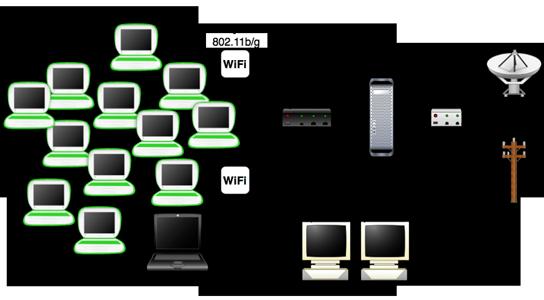 Network Installation in Castelnau