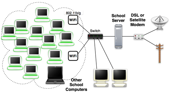 Network Installation in Copse Hill